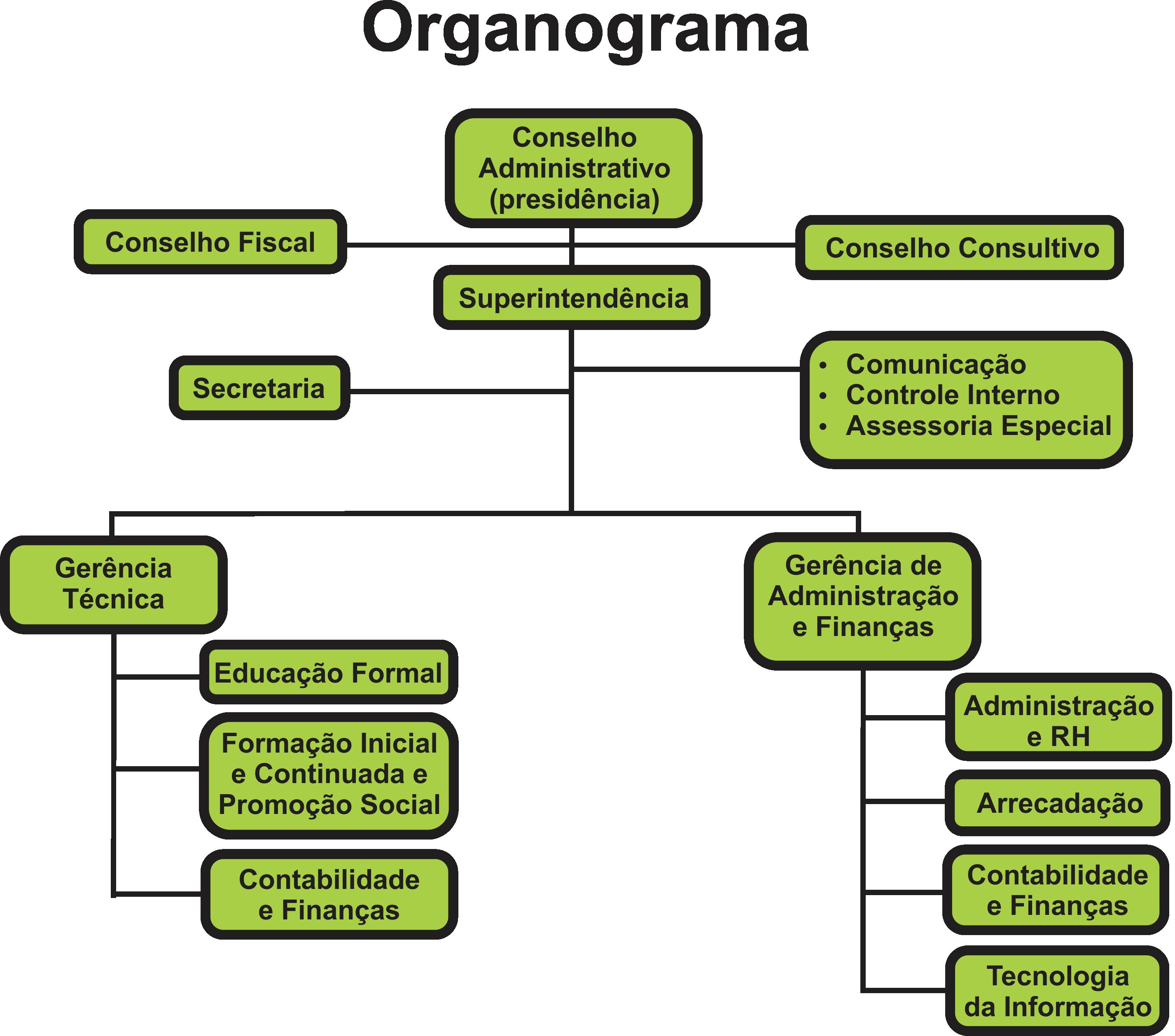 Organograna SENAR-AP